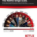 Which Type of Show Are You Most Likely to Binge Watch?