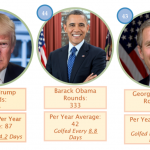 Why Do US Presidents Play Golf (Specifically)?